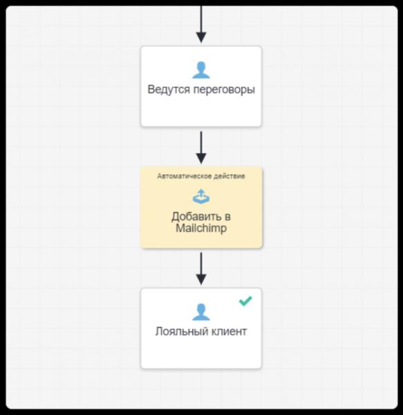 бизнес-процессы для рассылок