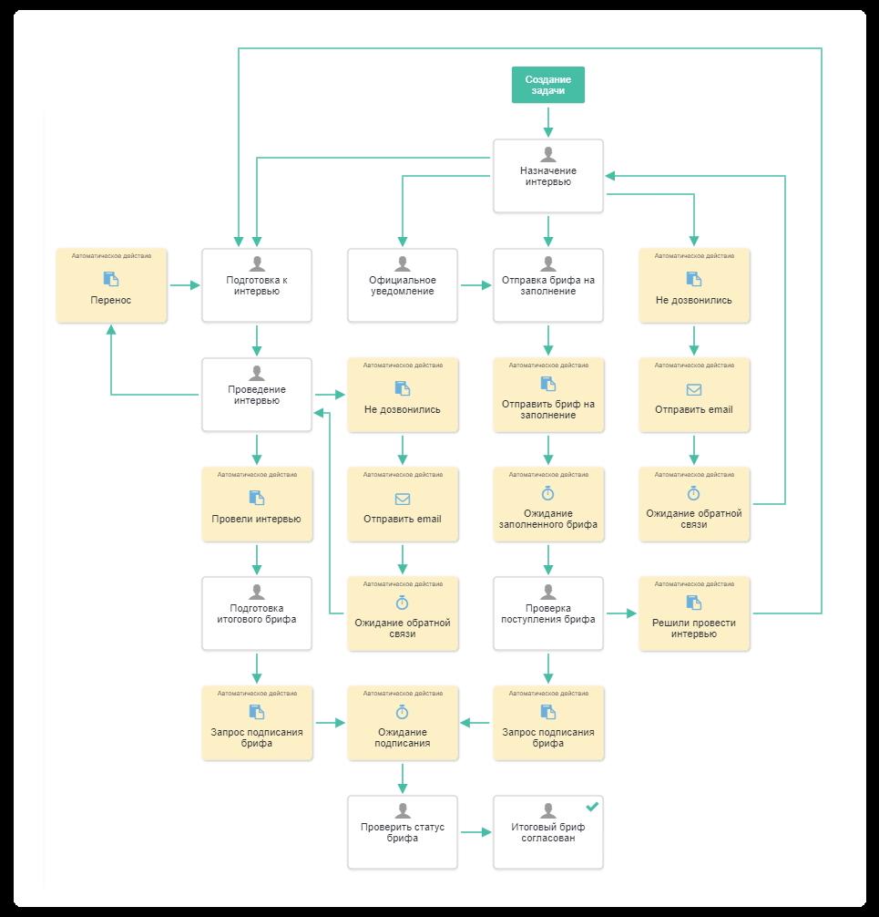 бизнес-процесс веб-студии